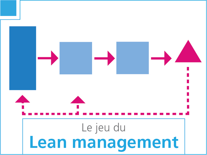 Le jeu du Lean Management