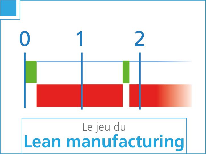 Le jeu du Lean Manufacturing