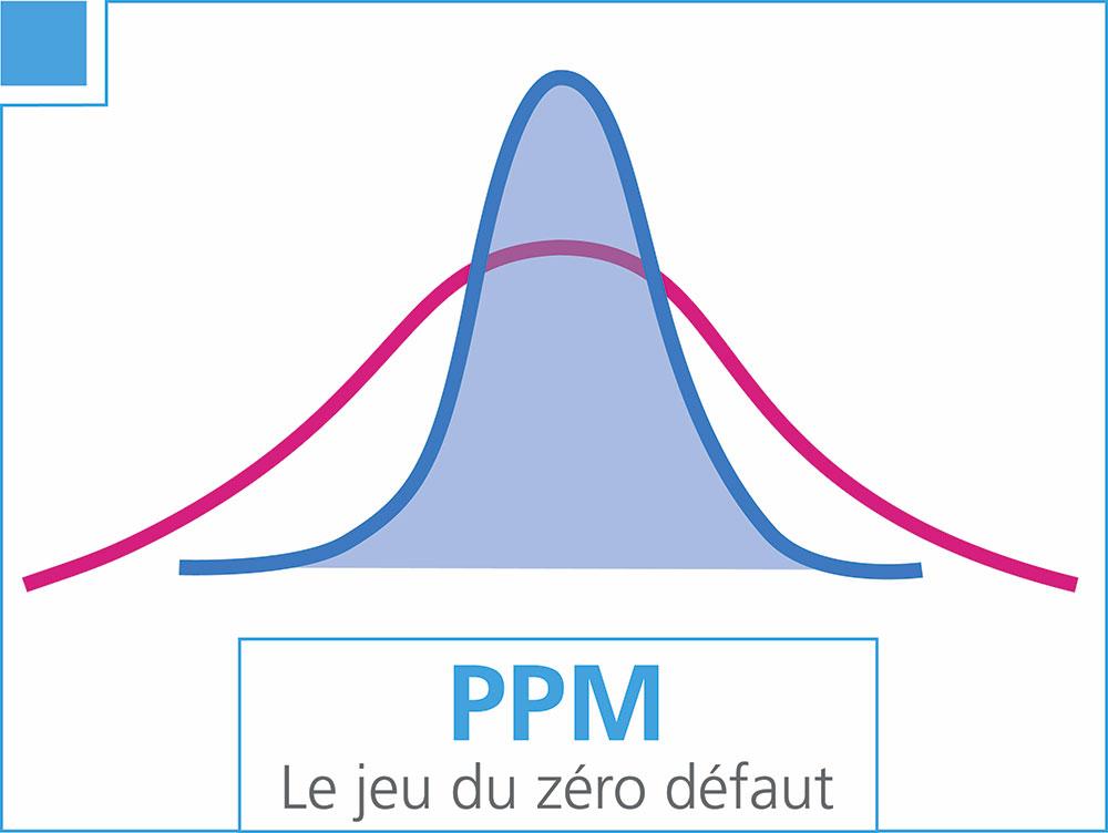 PPM, le jeu du zéro-défaut