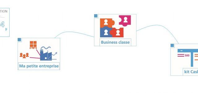3 jeux sur la Gestion et l'économie d'entreprise