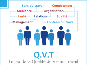 QVT, Le jeu de la Qualité de vie au Travail